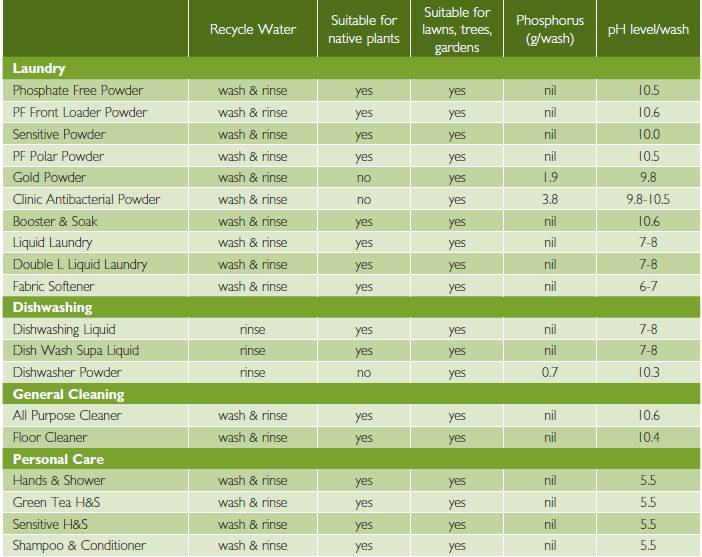 Dominant Water Recycling Chart